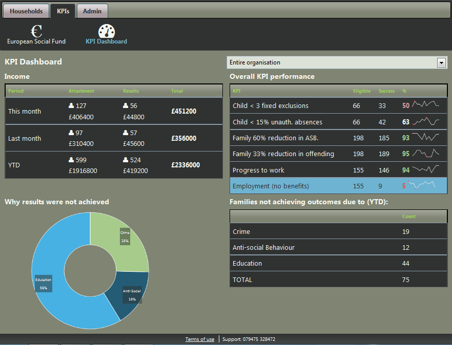 ILLY Launch LINKS Families – the KPI Reporting & Case Management System for Troubled Families