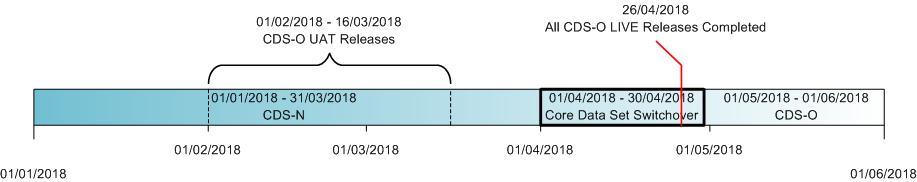 CDS-O Timeline